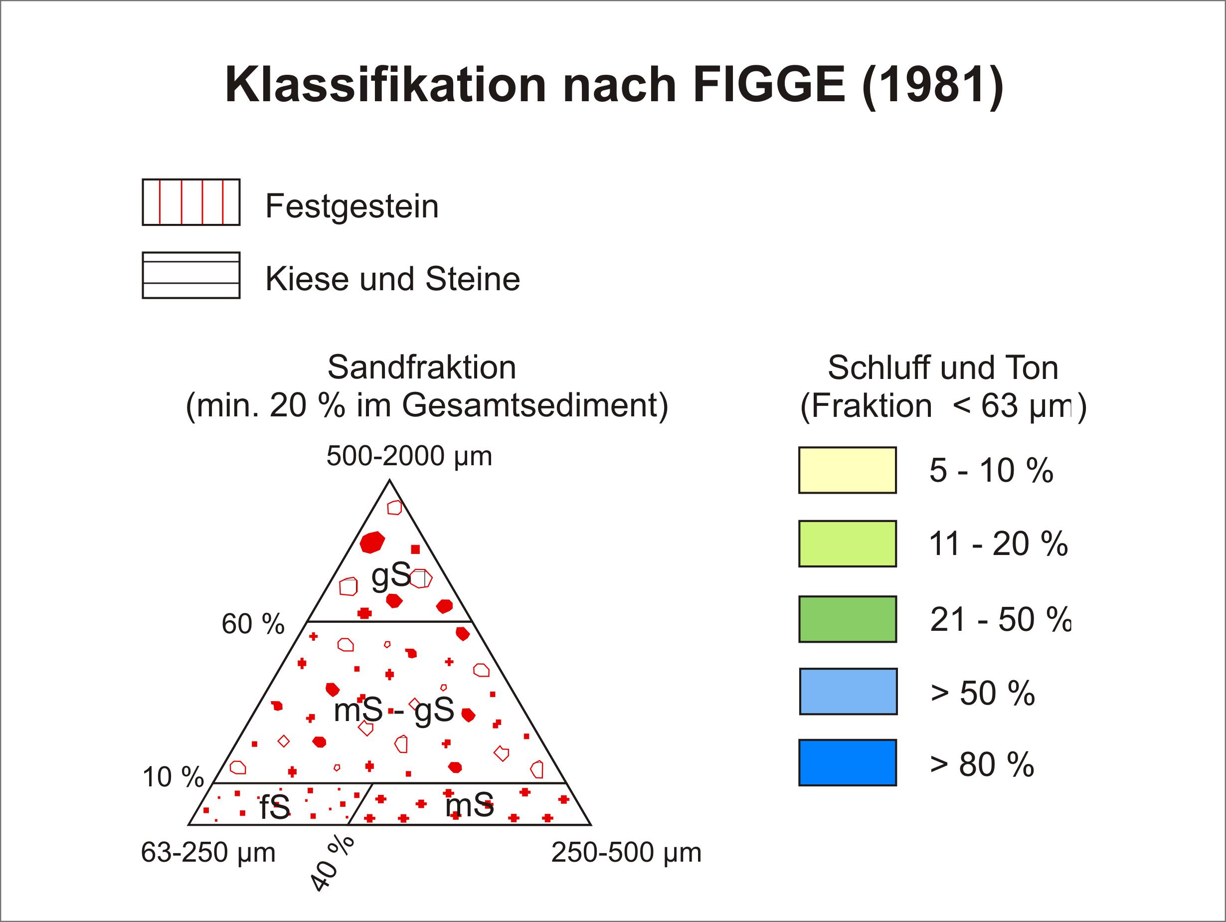 Figge_Klassifikation_fürThemenreise.png