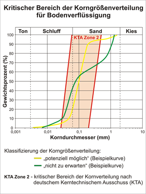 Bodenverflüssigung_Klassifikation.png